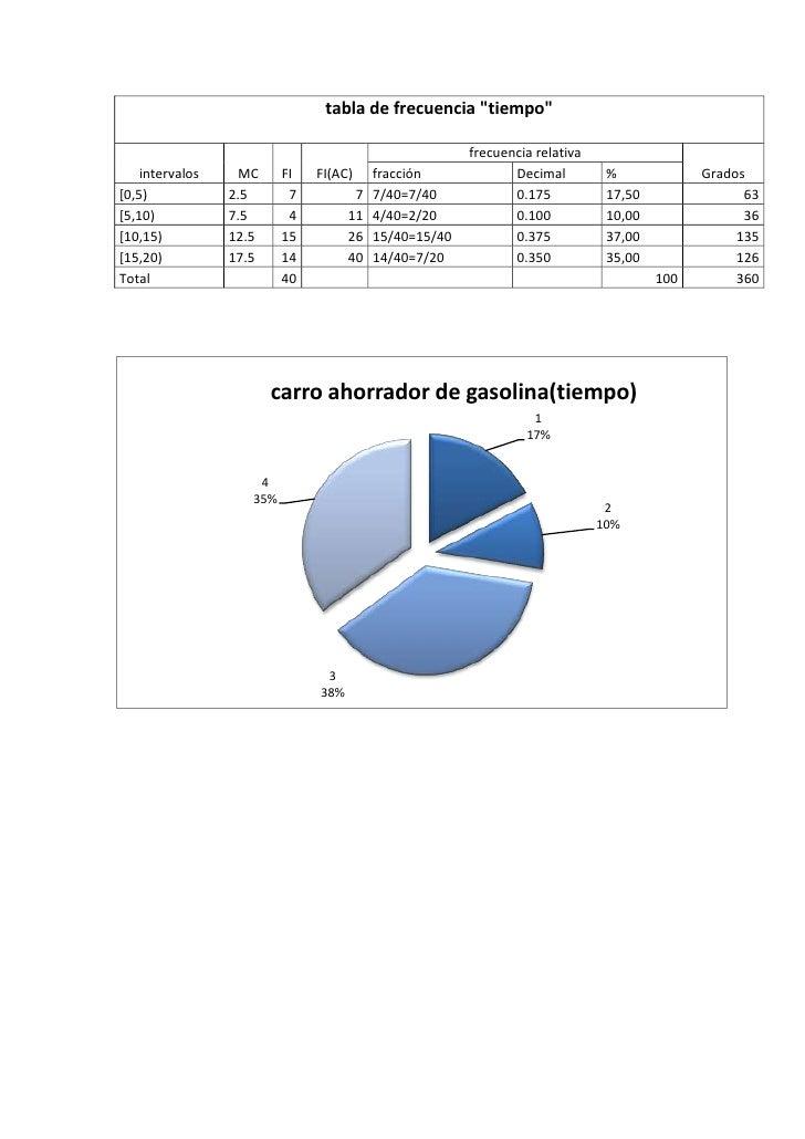"""tabla de frecuencia """"tiempo""""                                                        frecuencia relativa    intervalos    M..."""