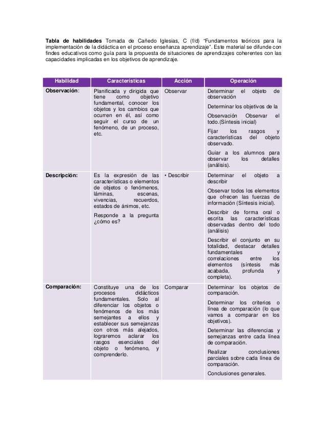 """Tabla de habilidades Tomada de Cañedo Iglesias, C (f/d) """"Fundamentos teóricos para la implementación de la didáctica en el..."""