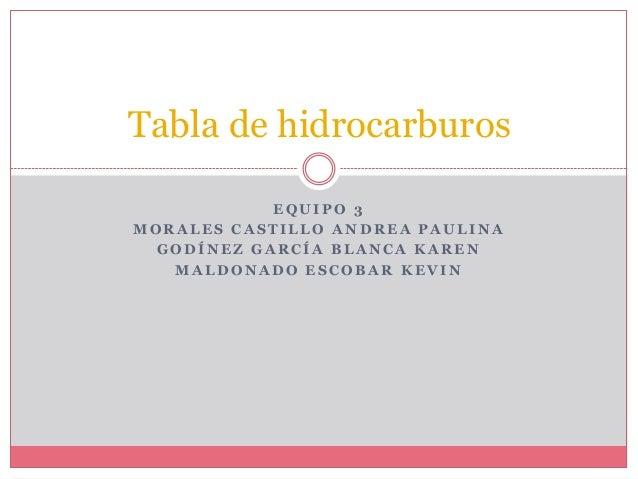 Tabla de hidrocarburos EQUIPO 3 MORALES CASTILLO ANDREA PAULINA GODÍNEZ GARCÍA BLANCA KAREN MALDONADO ESCOBAR KEVIN