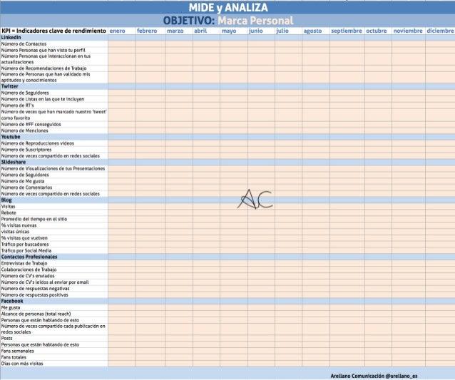 Tabla de KPI por Arellano Comunicacion