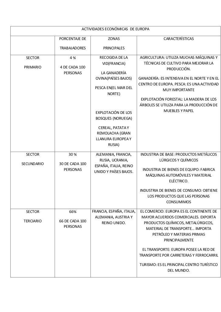 ACTIVIDADES ECONÓMICAS  DE EUROPAPORCENTAJE DETRABAJADORESZONAS PRINCIPALESCARACTERÍSTICASSECTORPRIMARIO4 %4 DE CADA 100 P...