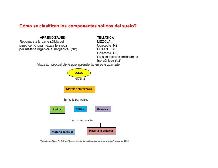 Cómo se clasifican los componentes sólidos del suelo?              APRENDIZAJES                       TEMÁTICAReconoce a l...