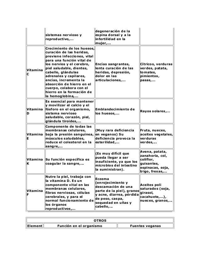 Contemporáneo Tablas Del Sistema Nervioso Colección de Imágenes ...