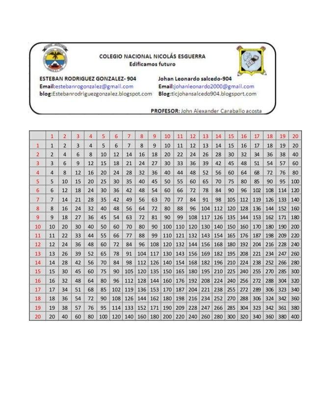 Tabla De Multiplicar Del 1 Al 20