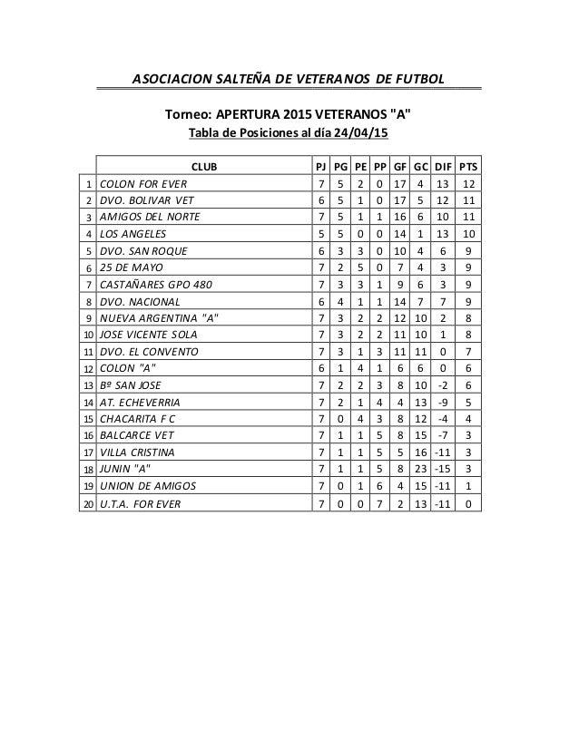 """ASOCIACION SALTEÑA DE VETERANOS DE FUTBOL Torneo: APERTURA 2015 VETERANOS """"A"""" Tabla de Posiciones al día 24/04/15 CLUB PJ ..."""