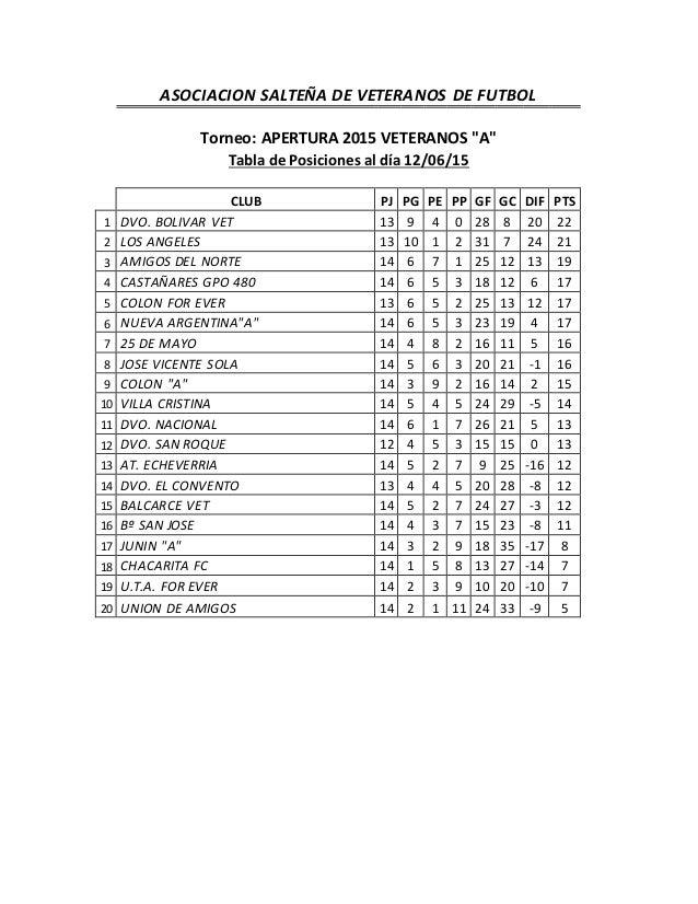 """ASOCIACION SALTEÑA DE VETERANOS DE FUTBOL Torneo: APERTURA 2015 VETERANOS """"A"""" Tabla de Posiciones al día 12/06/15 CLUB PJ ..."""