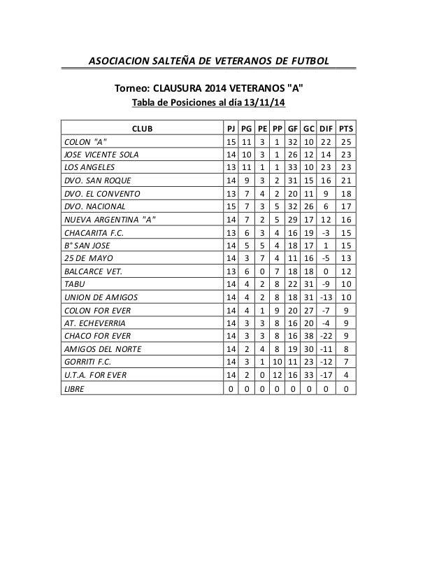 """ASOCIACION SALTEÑA DE VETERANOS DE FUTBOL  Torneo: CLAUSURA 2014 VETERANOS """"A""""  Tabla de Posiciones al día 13/11/14  CLUB ..."""