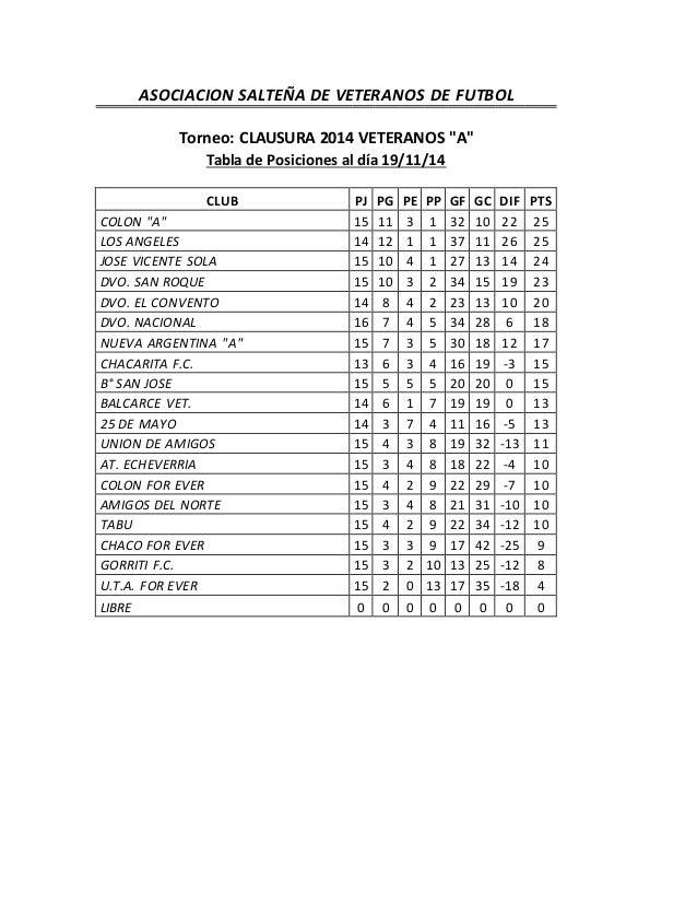 """ASOCIACION SALTEÑA DE VETERANOS DE FUTBOL  Torneo: CLAUSURA 2014 VETERANOS """"A""""  Tabla de Posiciones al día 19/11/14  CLUB ..."""