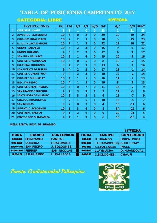 TABLA DE POSICIONES IX CAMPEONATO- 10° FECHA Y ROL 11°docx