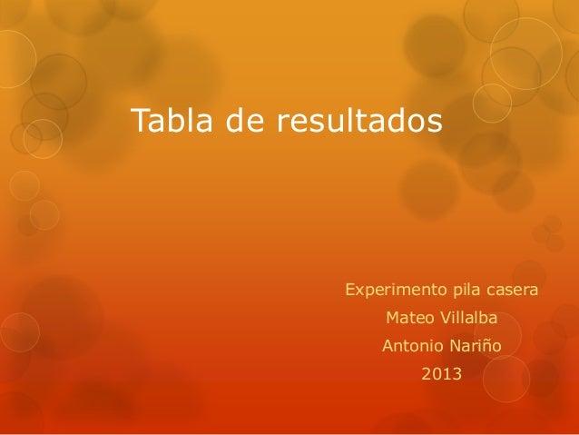 Tabla de resultados Experimento pila casera Mateo Villalba Antonio Nariño 2013