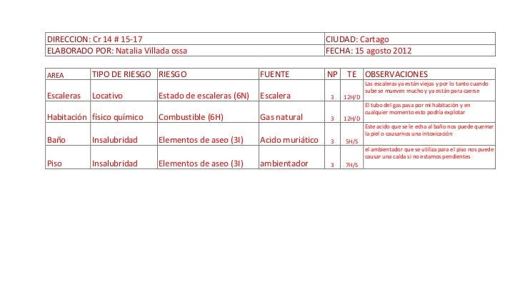 DIRECCION: Cr 14 # 15-17                                                 CIUDAD: CartagoELABORADO POR: Natalia Villada oss...