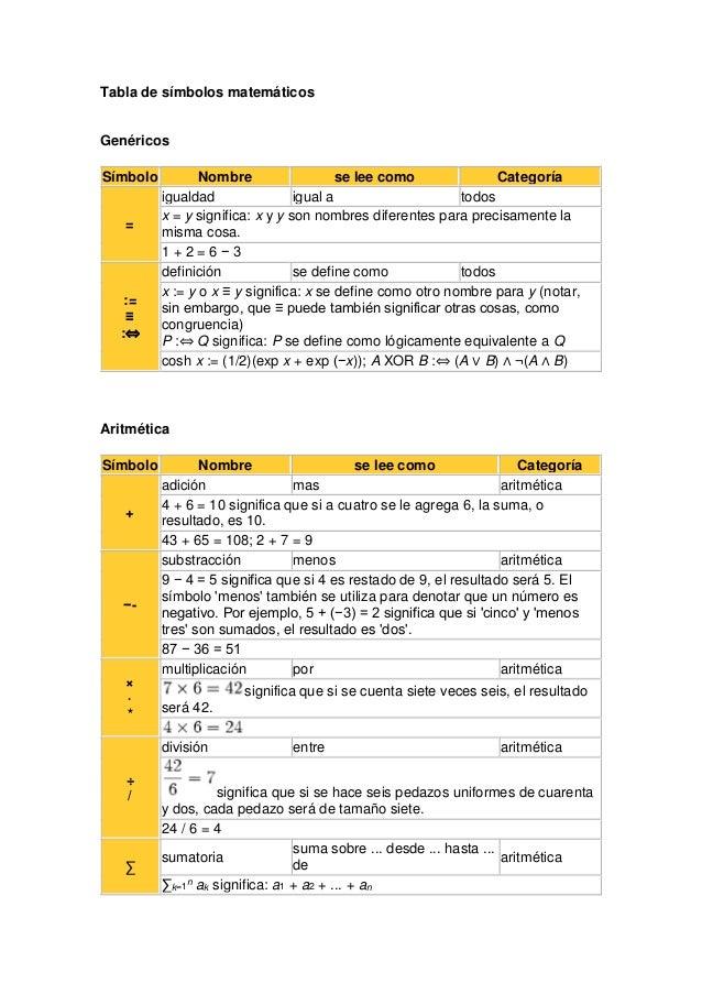 Tabla de símbolos matemáticos Genéricos Símbolo Nombre se lee como Categoría = igualdad igual a todos x = y significa: x y...