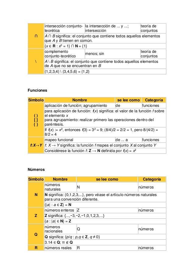 ∩ intersección conjunto- teorética la intersección de ... y ...; intersección teoría de conjuntos A ∩ B significa: el conj...