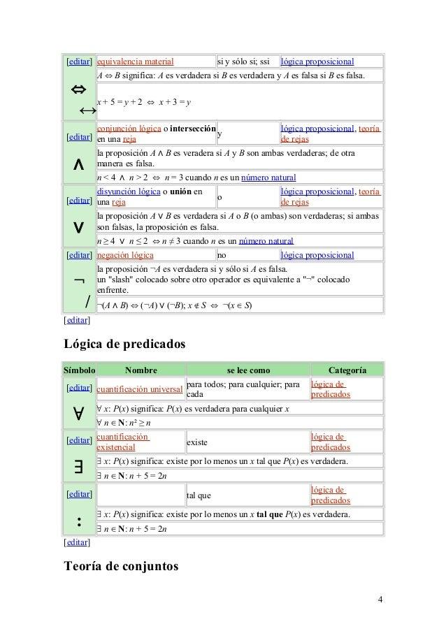 [editar] ⇔ ↔ equivalencia material si y sólo si; ssi lógica proposicional A ⇔ B significa: A es verdadera si B es verdader...