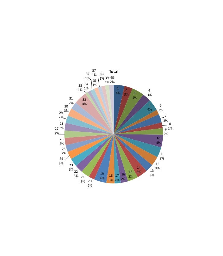 37       Total                       35 1% 38                       1%     1% 39 40                           36    1% 2% ...