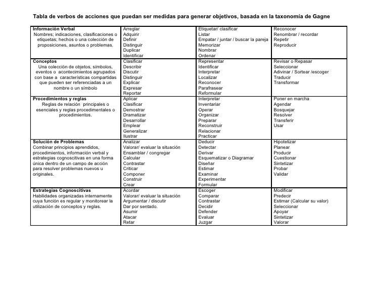 Tabla de verbos de acciones que puedan ser medidas para generar objetivos, basada en la taxonomía de GagneInformación Verb...