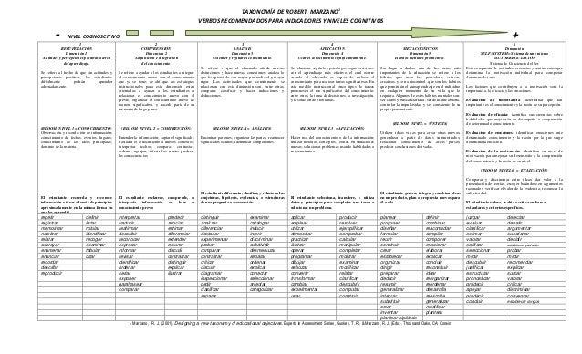 TAXONOMÍA DE ROBERT MARZANO1 VERBOS RECOMENDADOS PARA INDICADORES Y NIVELES COGNITIVOS  -  +  NIVEL COGNOSCITIVO  1 RECUPE...