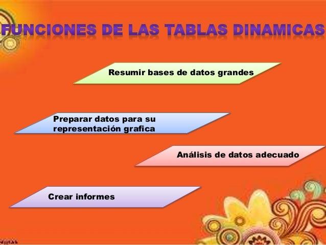 EL USO DE UNA TABLA DINAMICA Slide 3