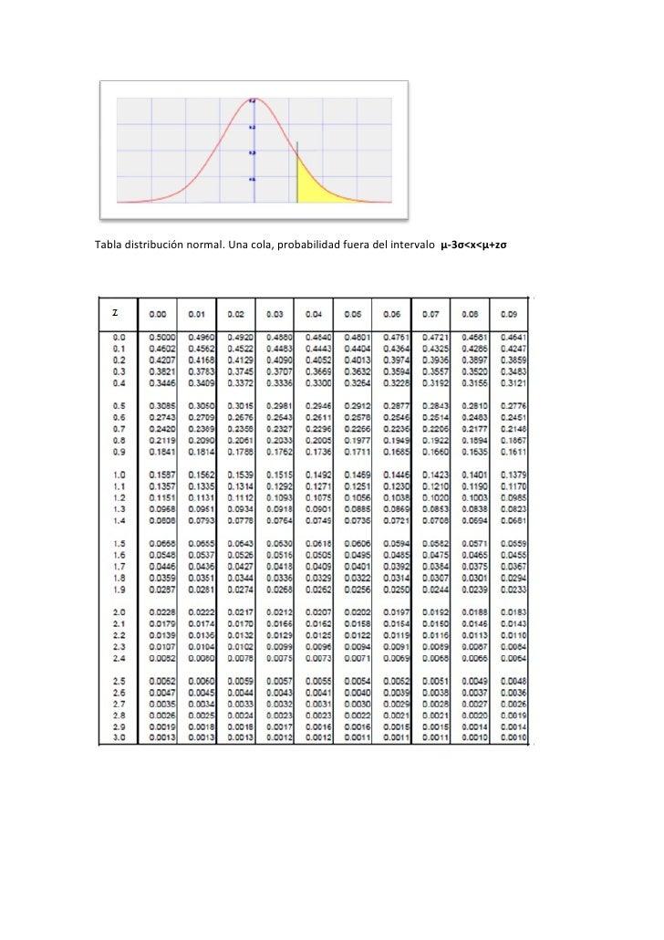 Tabla distribución normal. Una cola, probabilidad fuera del intervalo µ-3σ<x<µ+zσ