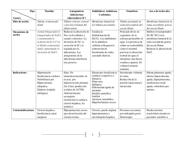 Tipo          Tiazidas                Antagonistas         Inhibidores Anhidrasa            Osmóticos             Asa o de...