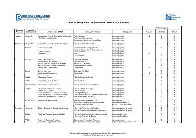 Tabla entregables por procesos v1 for Ejemplo proyecto completo pmbok