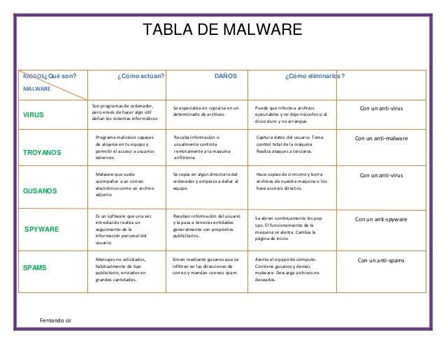 TABLA DE MALWARE RASGOS¿Qué son?  ¿Cómo actúan?  DAÑOS  ¿Cómo eliminarlos?  MALWARE  VIRUS  TROYANOS  GUSANOS  SPYWARE  SP...