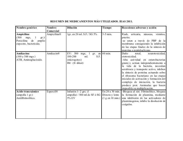 RESUMEN DE MEDICAMENTOS MÁS UTILIZADOS. IEAS 2011.Nombre genérico          Nombre        Dilución                      Tie...