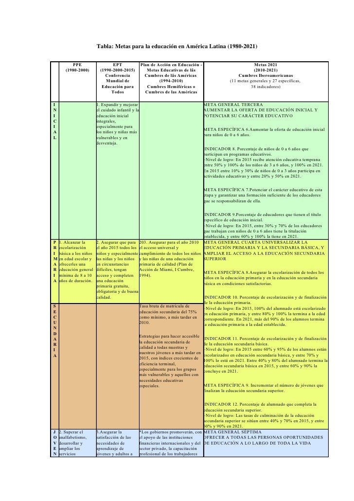Tabla metas educación PPE- EPT-OEA-OEI (1980-2021)