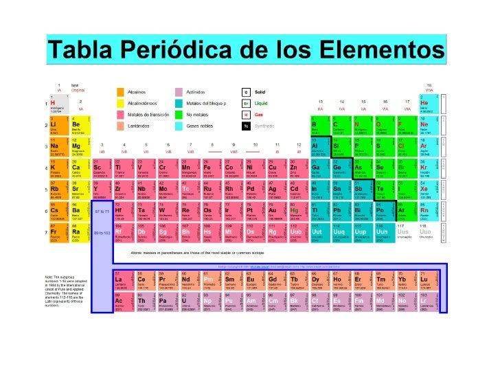 Tabla peridica prxima slideshare urtaz Choice Image