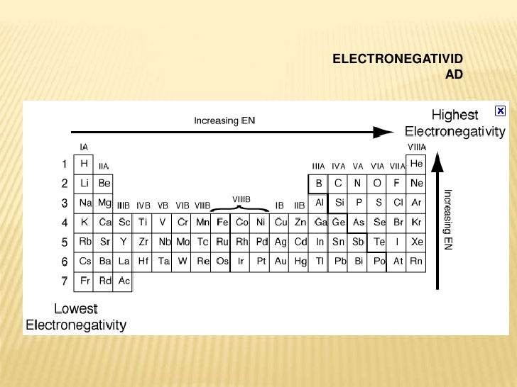 dctiles - Tabla Periodica Metales Ductiles