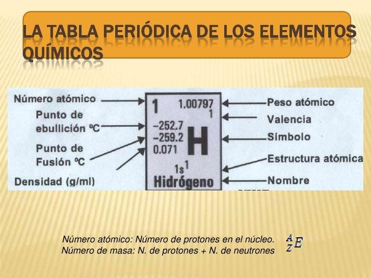 Tabla peridica 2 la tabla peridica urtaz Choice Image