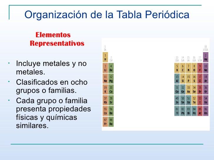 Tabla peridica 11 organizacin de la tabla peridica urtaz Choice Image