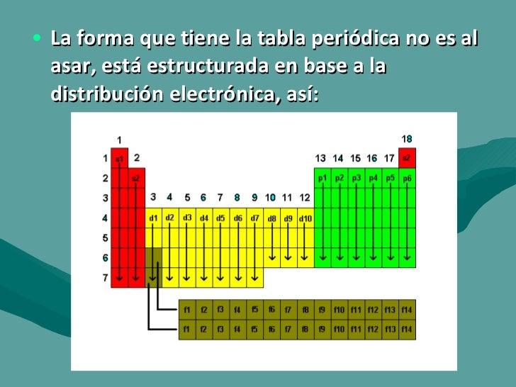Tabla peridica actnidos 17 urtaz Choice Image