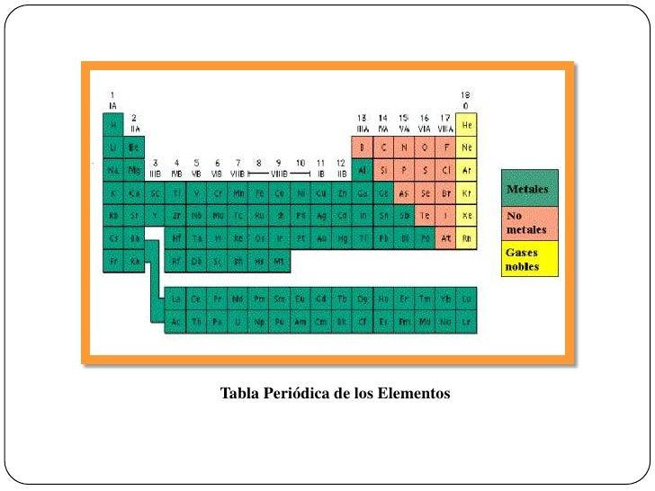 Tabla peridica 7 tabla peridica urtaz Choice Image