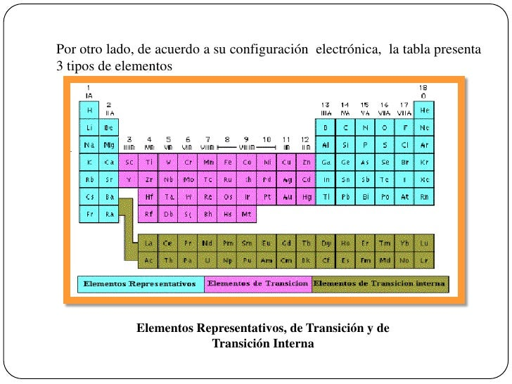 Tabla periodica representativos images periodic table and sample tabla peridica tabla peridica de los elementos 8 flavorsomefo images urtaz Images