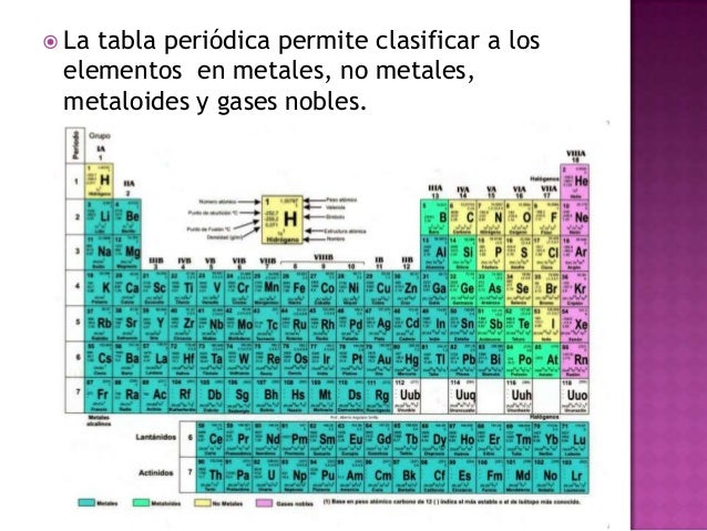 Tabla peridica 12 la tabla peridica permite clasificar a los elementos en metales no urtaz Choice Image