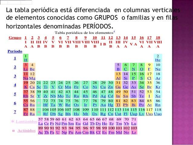 Tabla peridica la tabla peridica es un ordenamiento de los elementos qumicos de acuerdo al nmero atmico de forma creciente 4 urtaz Images