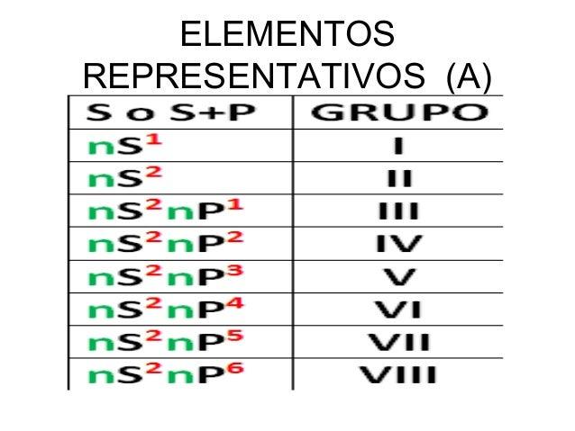 Elementos qumicos y tabla periodica elementos representativos a urtaz Image collections