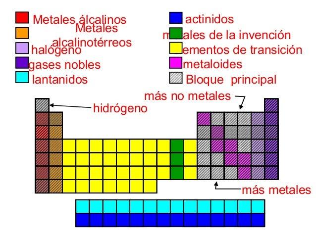 Elementos qumicos y tabla periodica metales alcalinotrreos halgeno urtaz Gallery