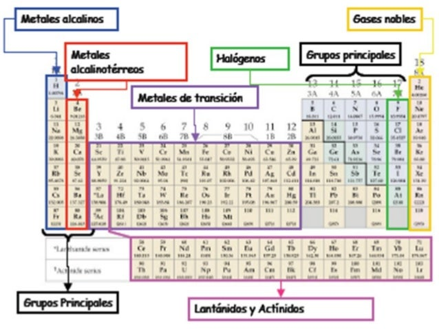 Tabla periodica clasificacion de metales gallery periodic table tabla periodica clasificacion de metales thank you for visiting flavorsomefo nowadays were excited to declare that we have discovered an incredibly urtaz Choice Image