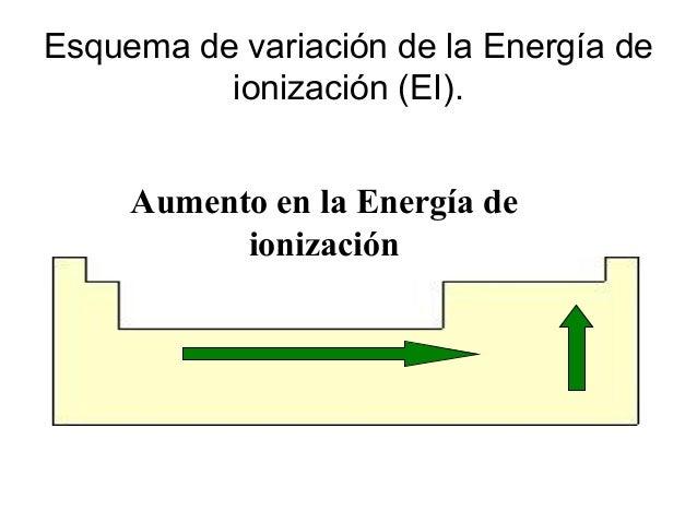 Elementos qumicos y tabla periodica 36 esquema de variacin de la energa de ionizacin urtaz Gallery