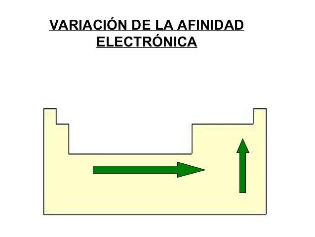 Elementos qumicos y tabla periodica variacin de la afinidad electrnica urtaz Image collections