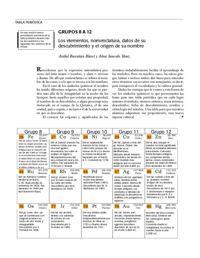 Tabla peridica grupos 8 a 12 tabla peridica grupos 8 a 12 los elementos nomenclatura datos de su descubrimiento y urtaz Images