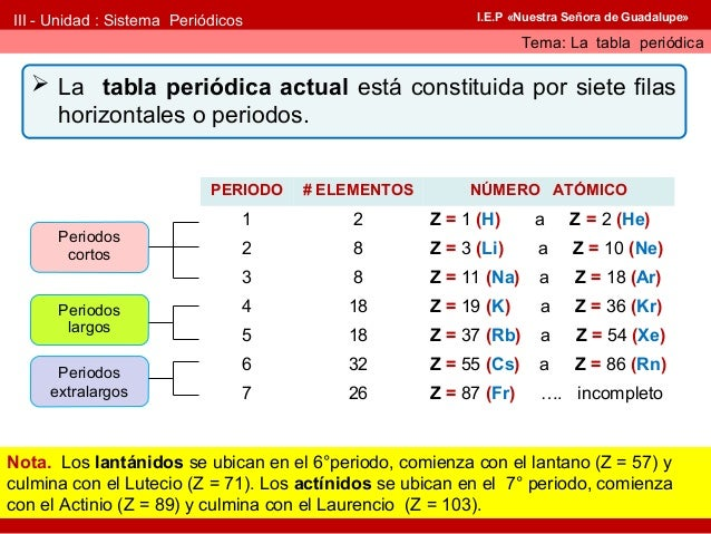 Tabla peridica periodos 6 urtaz Image collections