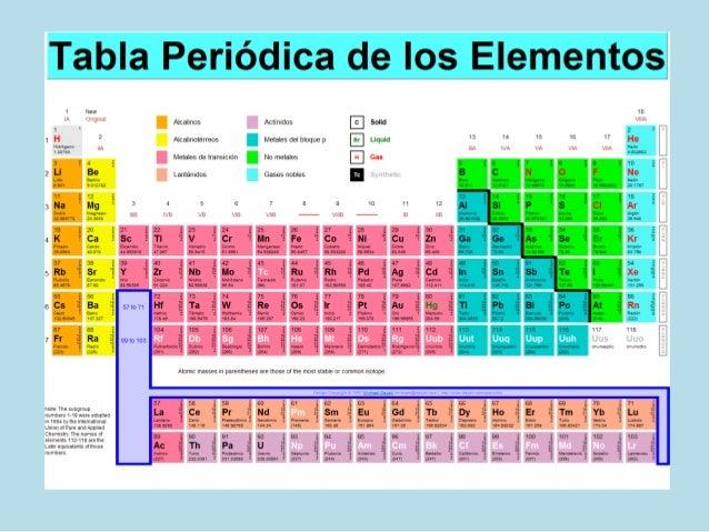 Tabla peridica tabla peridica los elementos smbolos una o dos letras generalmente las primeras del nombre hidrgeno h urtaz Image collections