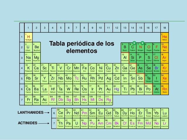 Tabla peridica tabla peridica de los elementos lanthanides actinides 3 urtaz Choice Image