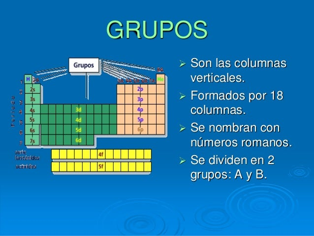 Tabla peridica se dividen en 2 grupos a y b 10 grupo a grupo familia ia alcalinos iia alcalinotrreos urtaz Gallery