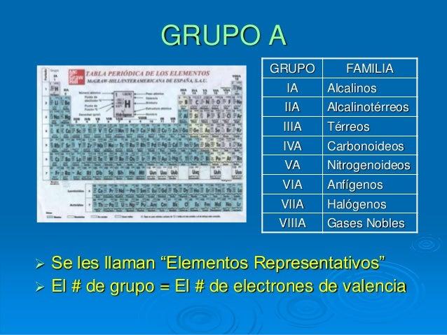 Tabla peridica electrones de valencia 11 grupo urtaz Image collections