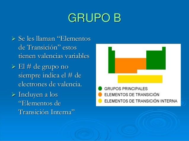 Tabla peridica incluyen a los elementos de transicin interna 12 bloques de la tabla periodica urtaz Choice Image