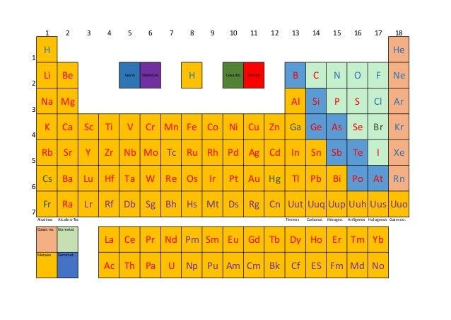 1 2 3 4 5 6 7 8 9 10 11 12 13 14 15 16 17 18 1 H He 2 Li Be Gases Sintéticos H Líquidos Sólidos B C N O F Ne 3 Na Mg Al Si...